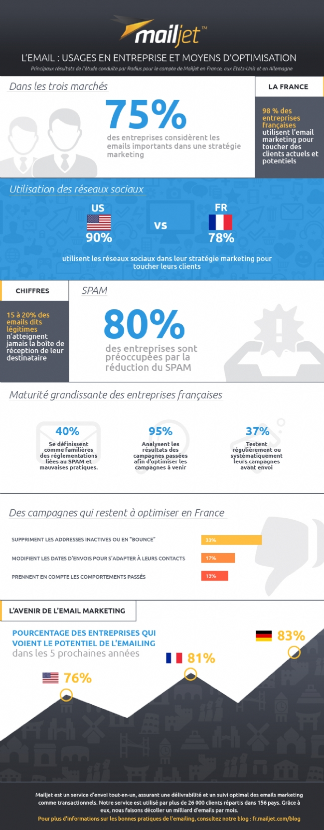 Infographie Emailing canal avenir