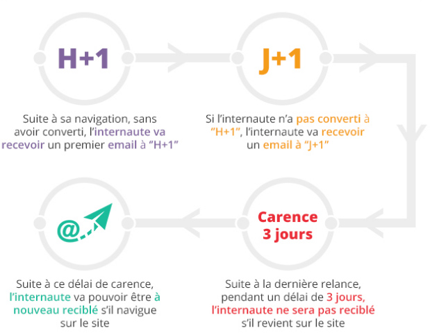 exemple timing retargeting-email