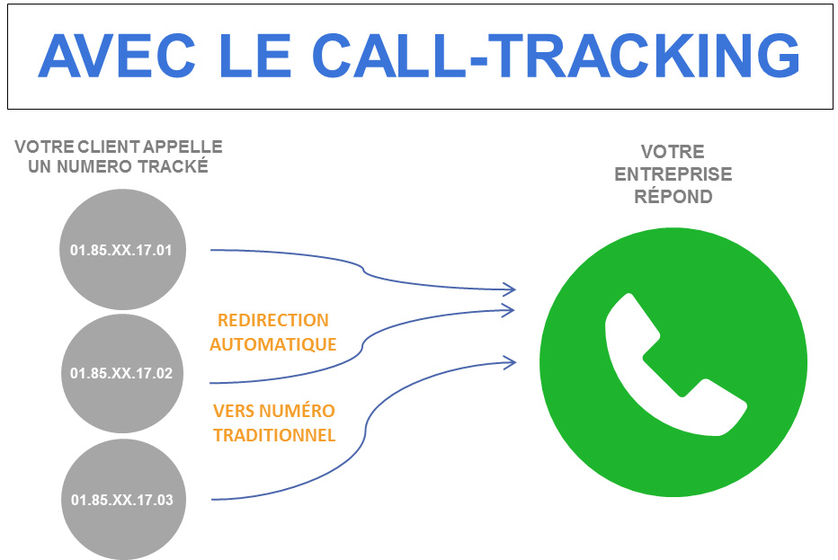 fonctionnement call-tracking
