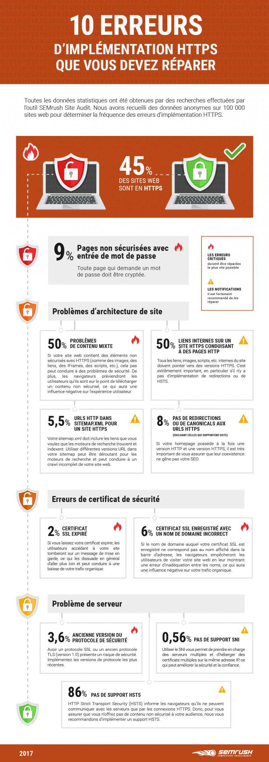 10 common mistakes in implementing HTTPS! [Infographie]  [Exclusive Guide]