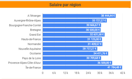 What salary to the project manager, consultants and responsible SEO in France in 2017?  [Exclusive Guide]