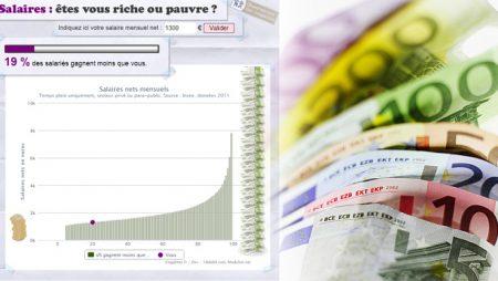 Salaires : êtes vous pauvre ou riche ?