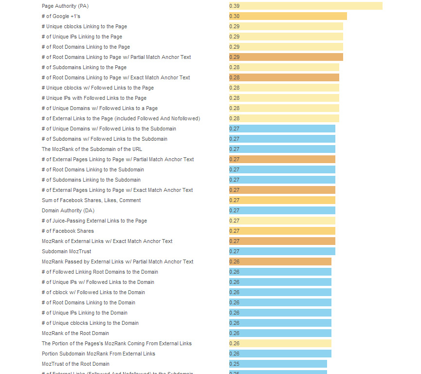top-moz-ranking-factors