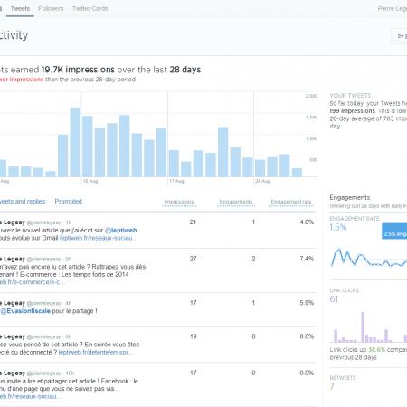 Twitter Analytics désormais disponible