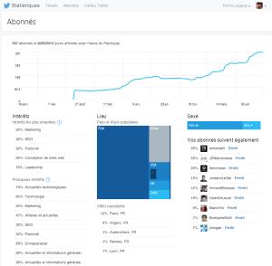 Vos Followers sur Twitter Analytics