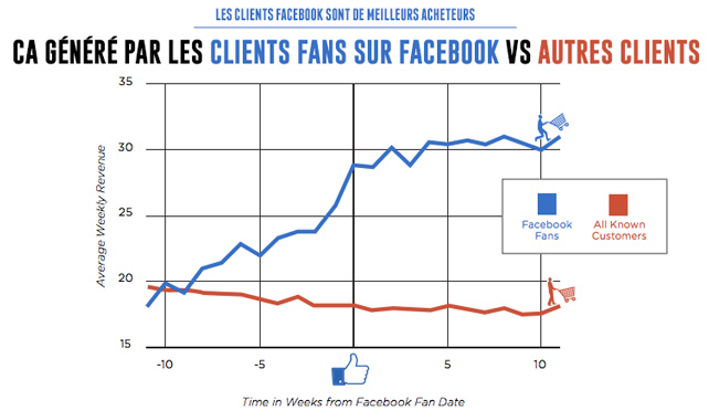 Client Facebook Meilleur Acheteur