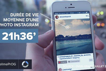 Instagram : durée de vie record des publications VS Facebook et Twitter