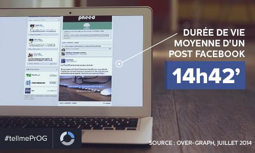 Durée de vie moyenne publication Facebook