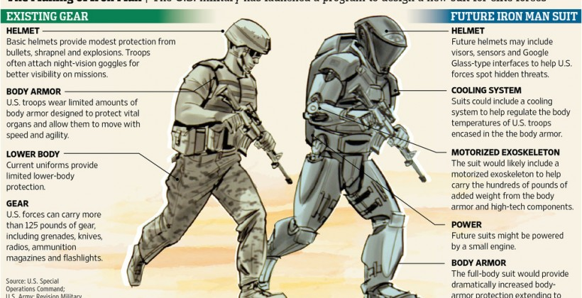 Projet TALOS Armée Exosquelette