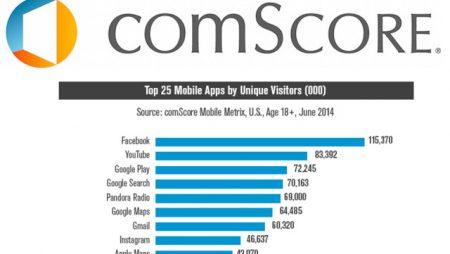 Et les 25 applications mobiles les plus visitées sont…