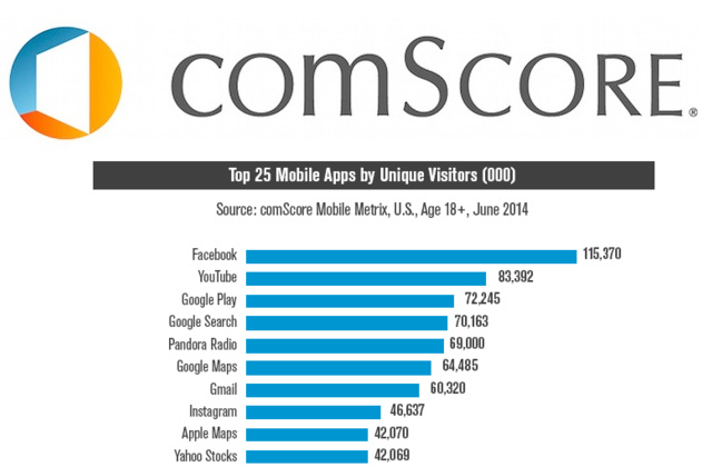 Top 25 applications France selon Comscore