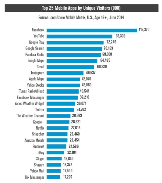 Top 25 Applications Mobiles Etats-Unis