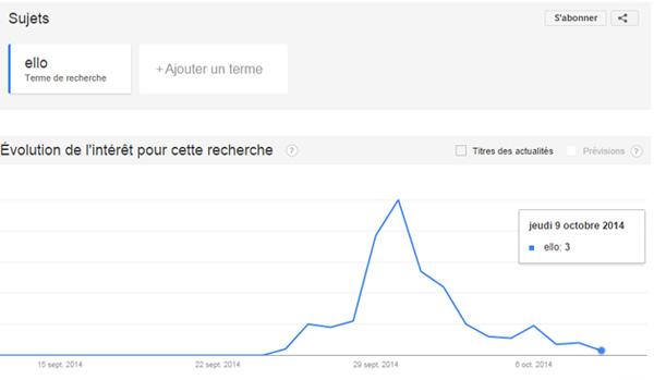 Ello Chute recherches Google Trends