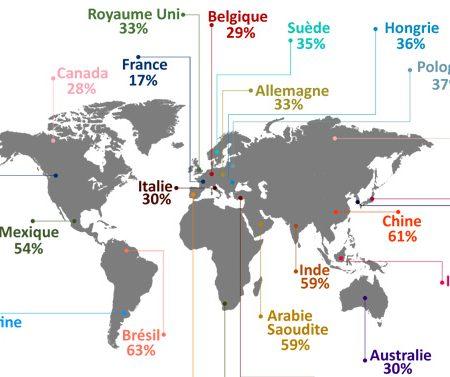 La France : pays le moins intéressé par les réseaux sociaux au monde ?
