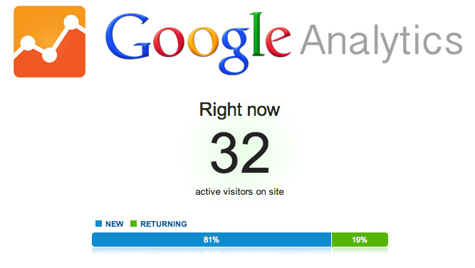 Google Analytics Temps Réel