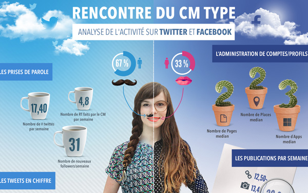 Infographie CM Type Over-Graph