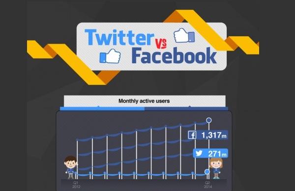 Infographie : Facebook VS Twitter en 10 chiffres