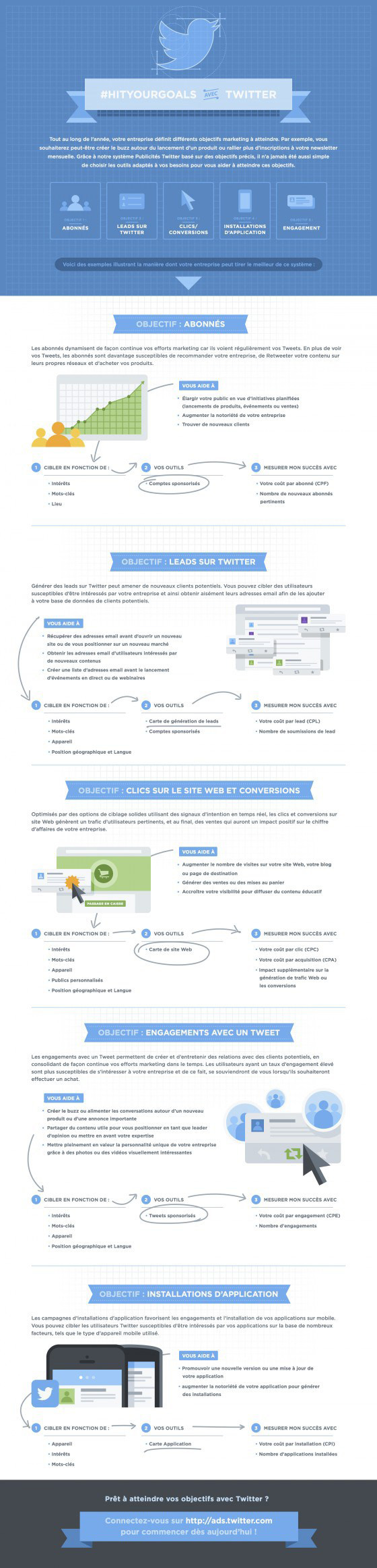 Infographie Guide Twitter Ads