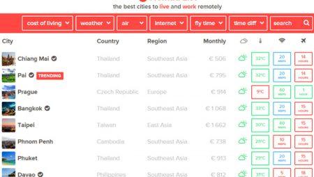 Nomadlist : quel est le meilleur pays pour s'installer et travailler de l'étranger ?
