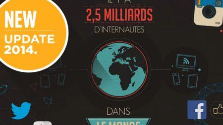 Les chiffres 2014 des réseaux sociaux en Motion Design (Vidéo) !