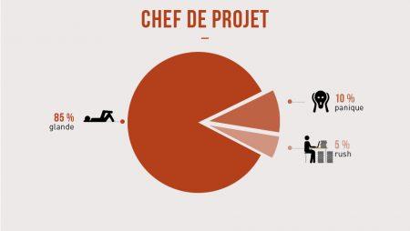 Infographie : les métiers déchiffrés avec humour par Merci Alfred !
