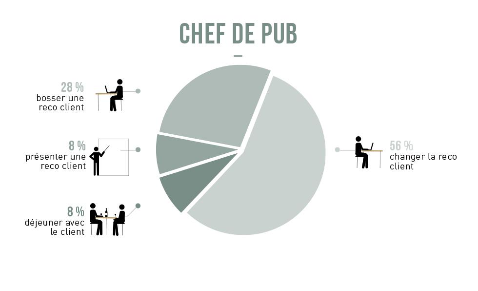 Chef de pub