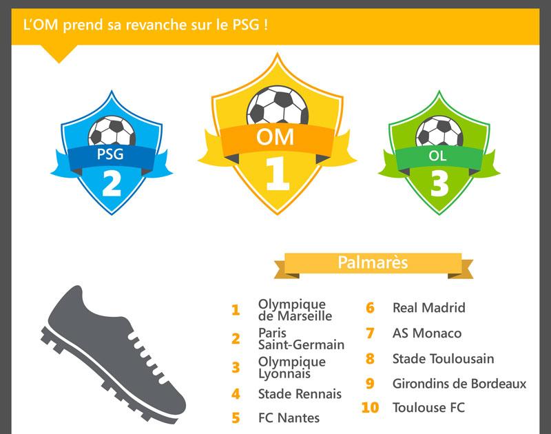 Clubs de sport les plus recherchés en 2014 sur Bing