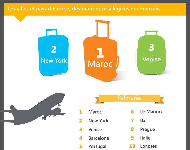 Destinations étrangères les plus recherchées sur Bing en 2014