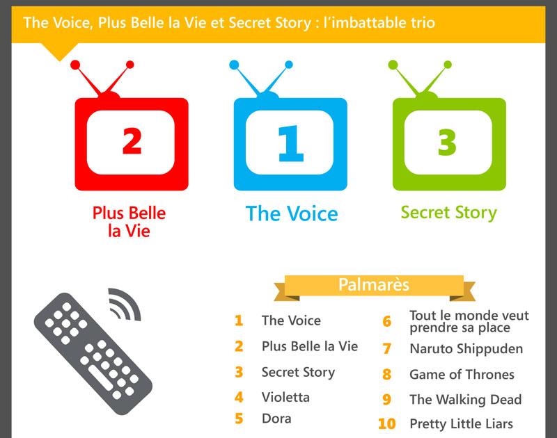 Emissions TV les plus recherchés en 2014 sur Bing