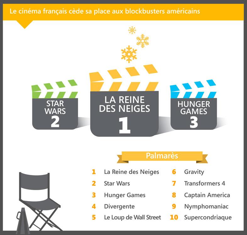 Films plus recherchés sur Bing en 2014