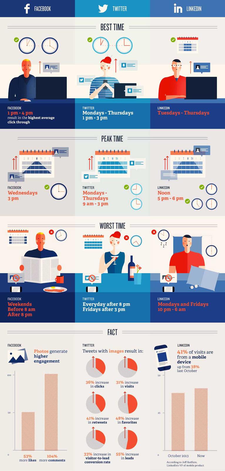 Infographie quand publier reseaux sociaux