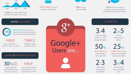 Infographie : Google Plus, qui sont ses utilisateurs en 2014 ?