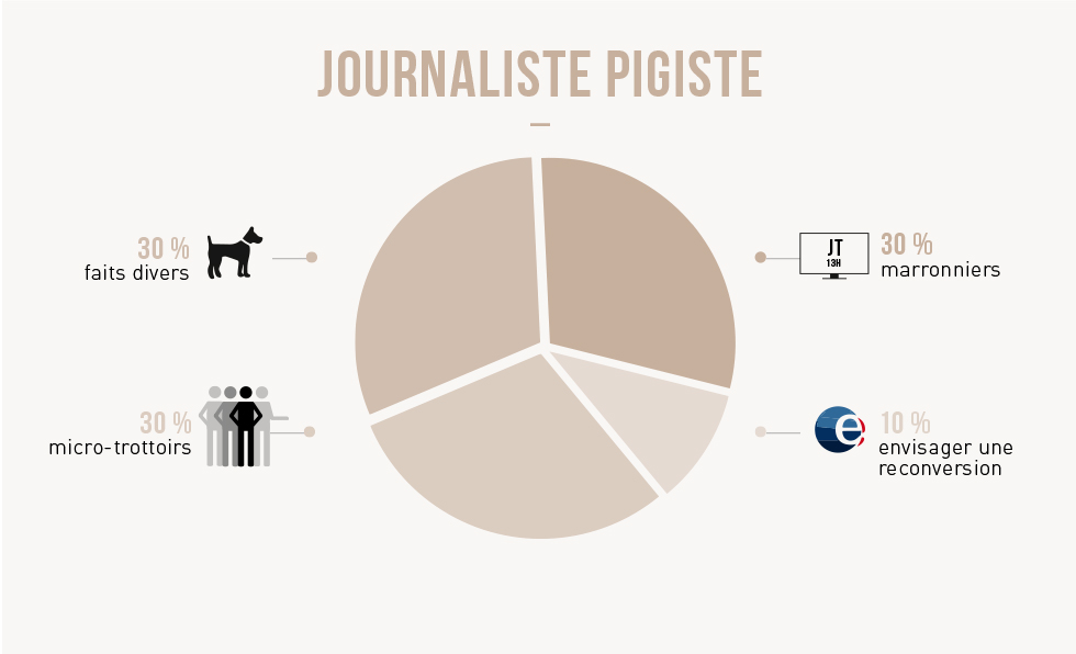 Journaliste pigiste