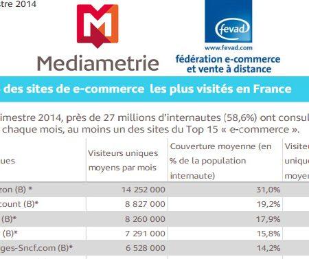 Médiamétrie dévoile le Top 15 des sites marchands les plus visités en France !