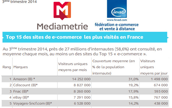 Médiamétrie Top 15 Sites Marchands Plus Visités France