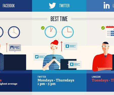 Publication sur les réseaux sociaux : quel est le meilleur moment ? (Infographie)