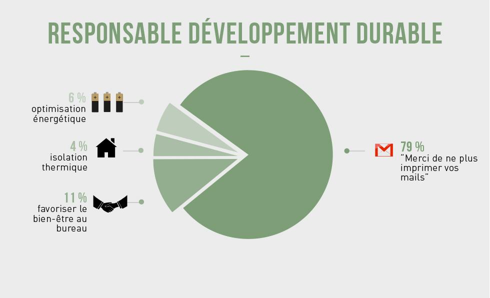 Responsable développement durable