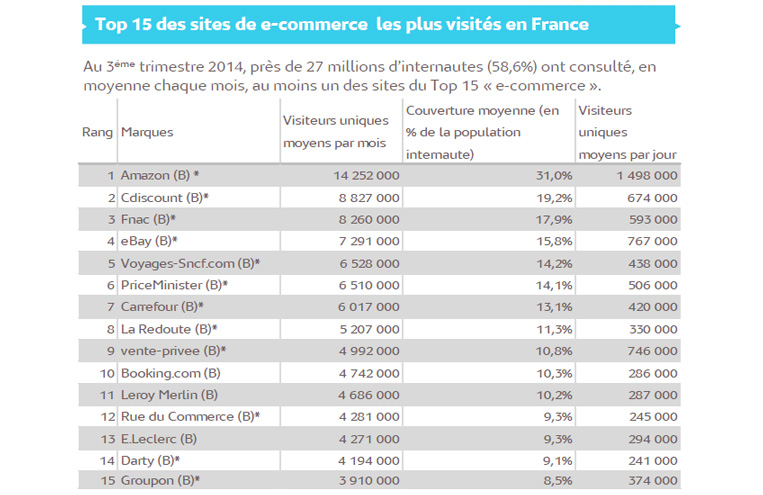 Top 15 E-commerces France