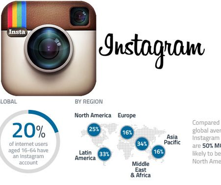 Infographie : Instagram, qui sont ses utilisateurs en 2014 ?