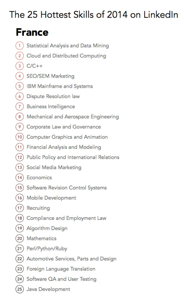 Compétences Linkedin 2014 France