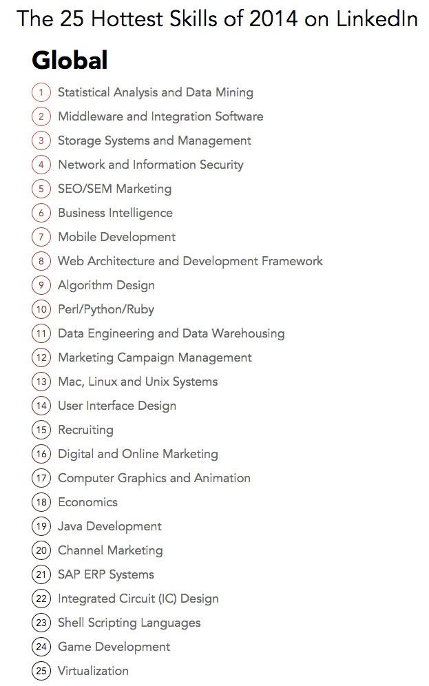 Compétences Linkedin 2014 Monde
