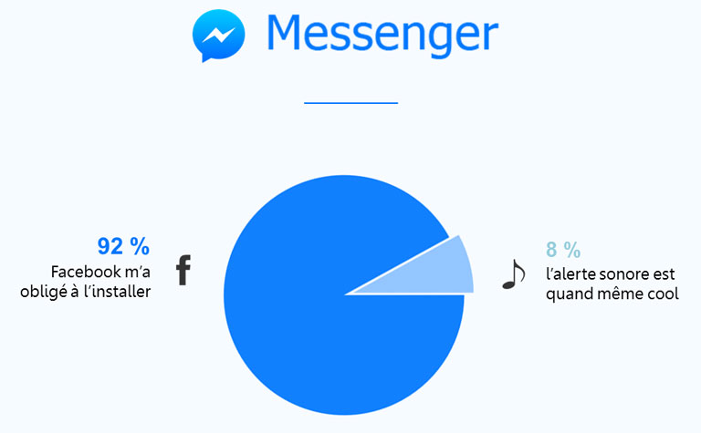 Facebook messenger pictever