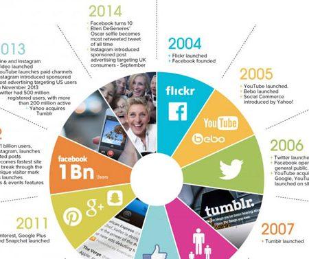 10 ans d'évolution des réseaux sociaux en une infographie !