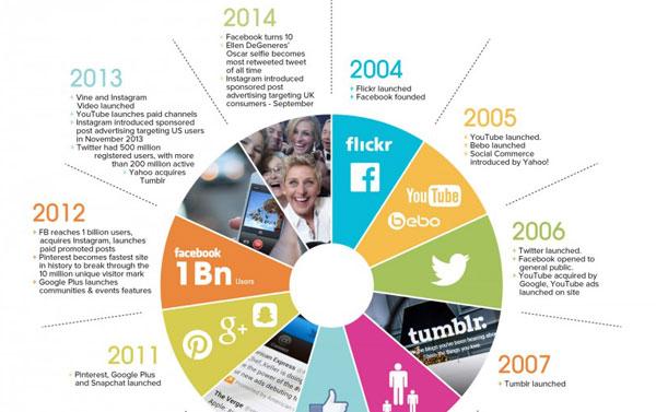 Infographie 10 ans reseaux sociaux