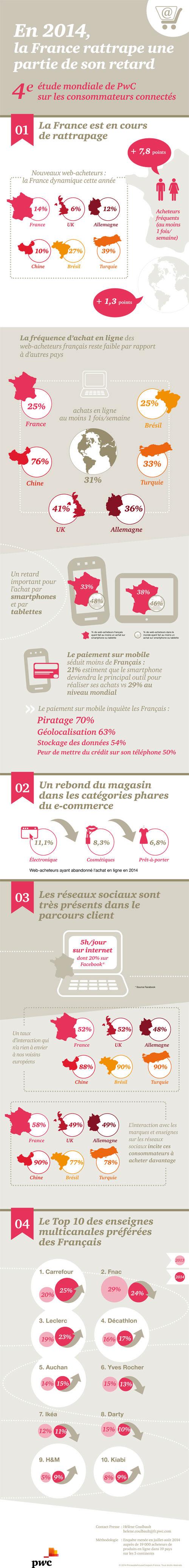 Infographie PWC web acheteurs Français 2014
