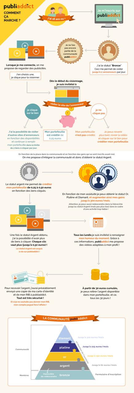 Publiaddict infographie