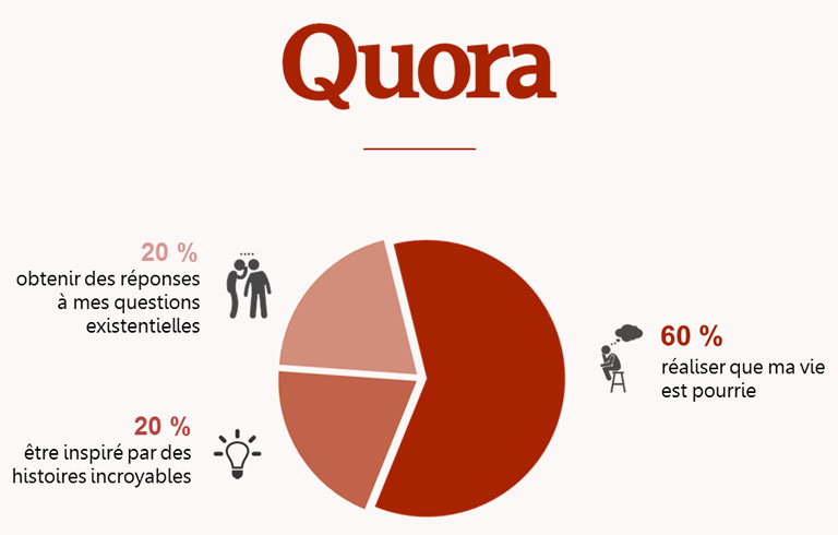 Quora application Pictever