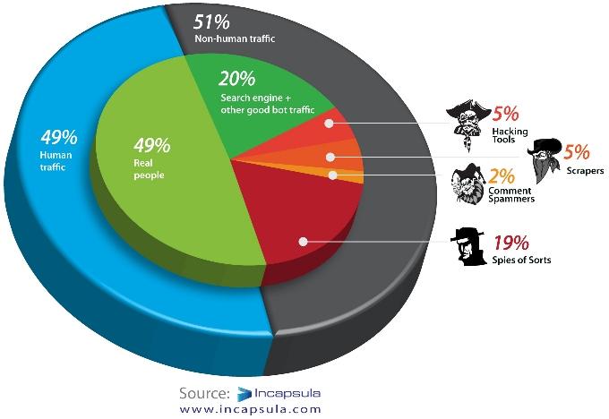 Répartition trafic web humain vs robots 2012