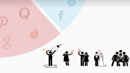 Infographie Pictever : notre usage des réseaux sociaux sous un autre angle…