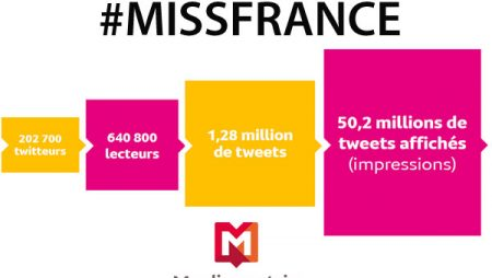 Médiamétrie dévoile les statistiques de #MissFrance 2015 sur Twitter !